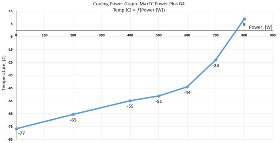 MaxTC High Power Temperature Forcing System for IC Testing